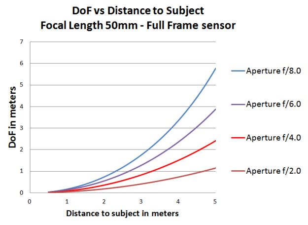 dof_vs_aperture_1