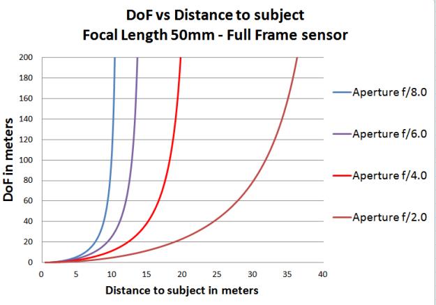 dof_vs_aperture_2