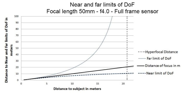 dof_near_and_far_limits