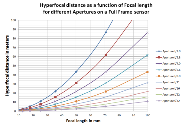 hyperfocal_graph1