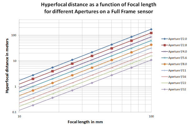 hyperfocal_graph2