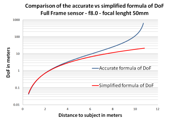dof_formula_comparison_plot