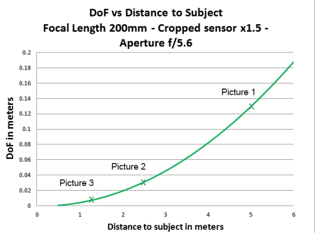 dof_magnification_graph1